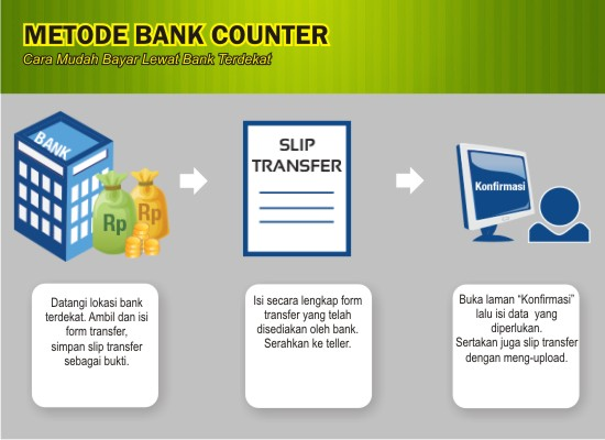 Pembayaran Lewat Bank Counter
